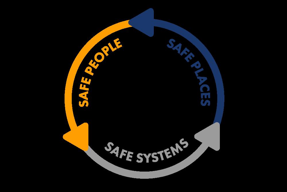 Safe people, safe places, safe systems